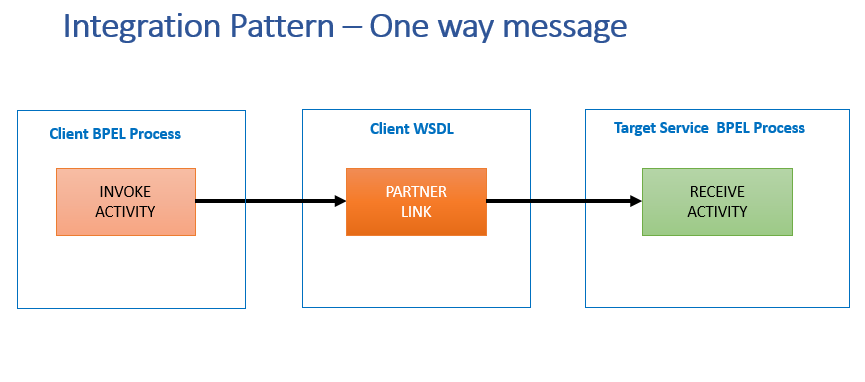 Integration-pattern-one-way-messages