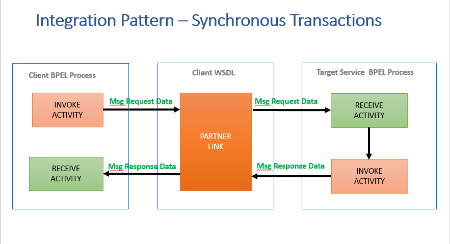 Integration-pattern-synchronous-transactions