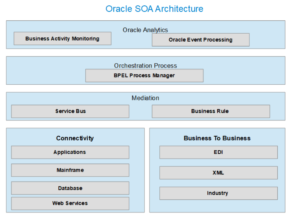 Oracle SOA Suite 12c Architecture Diagram