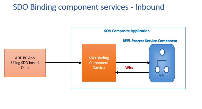 SDO Inbound Integrations
