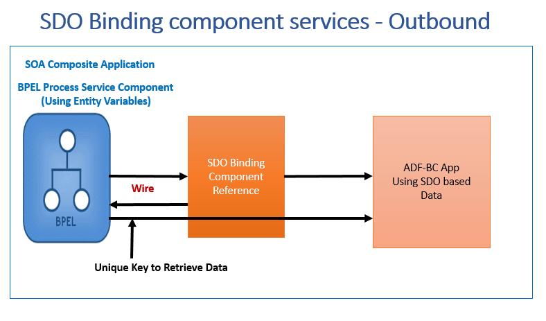 SDO Outbound Integrations