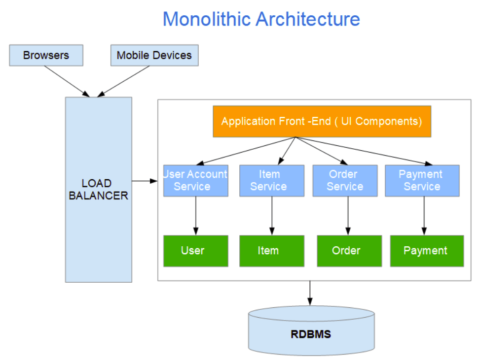 Monolithic Architecture Tutorial for beginners