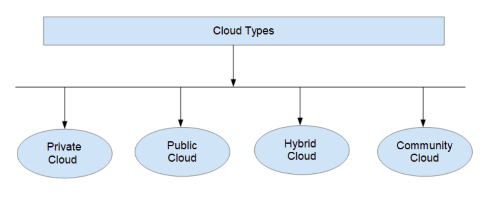 Beginner's guide for Cloud Computing tutorial online
