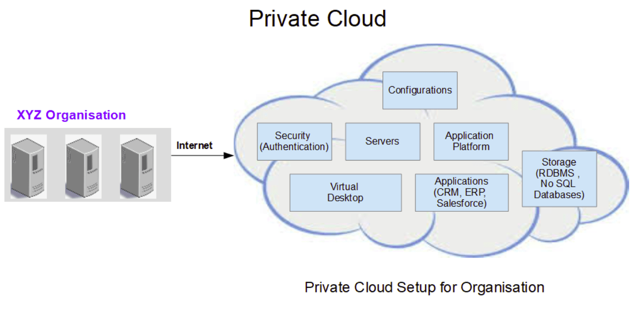 Private Cloud Overview and Features