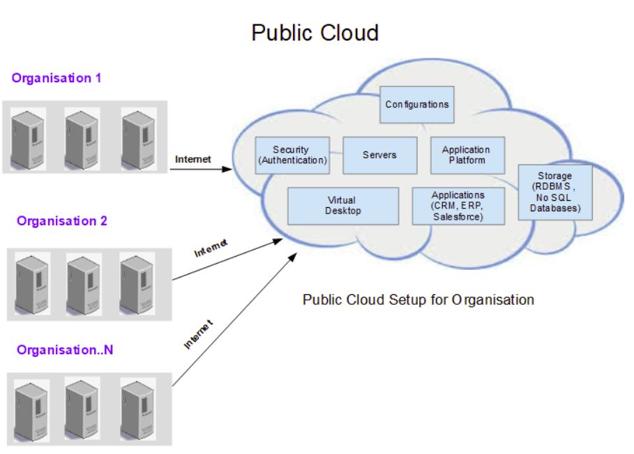 Public Cloud tutorial for beginners