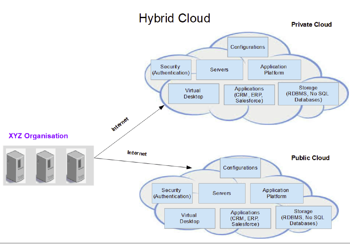Hybrid Cloud tutorial for beginners