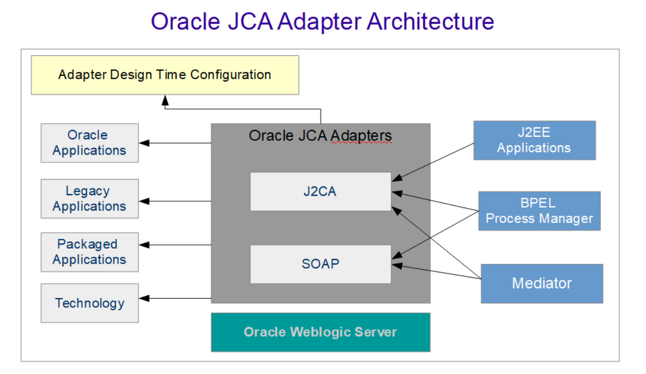 Oracle SOA  12c tutorial on JCA Adapter Architecture