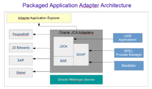 JCA Packaged Application Adapter Architecture Diagram