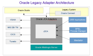 Oracle Legacy Adapter Architecture Diagram