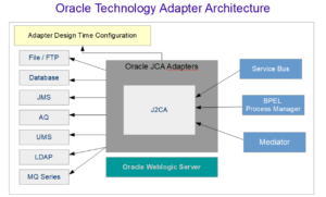 Oracle Technology Adapter Architecture Diagram