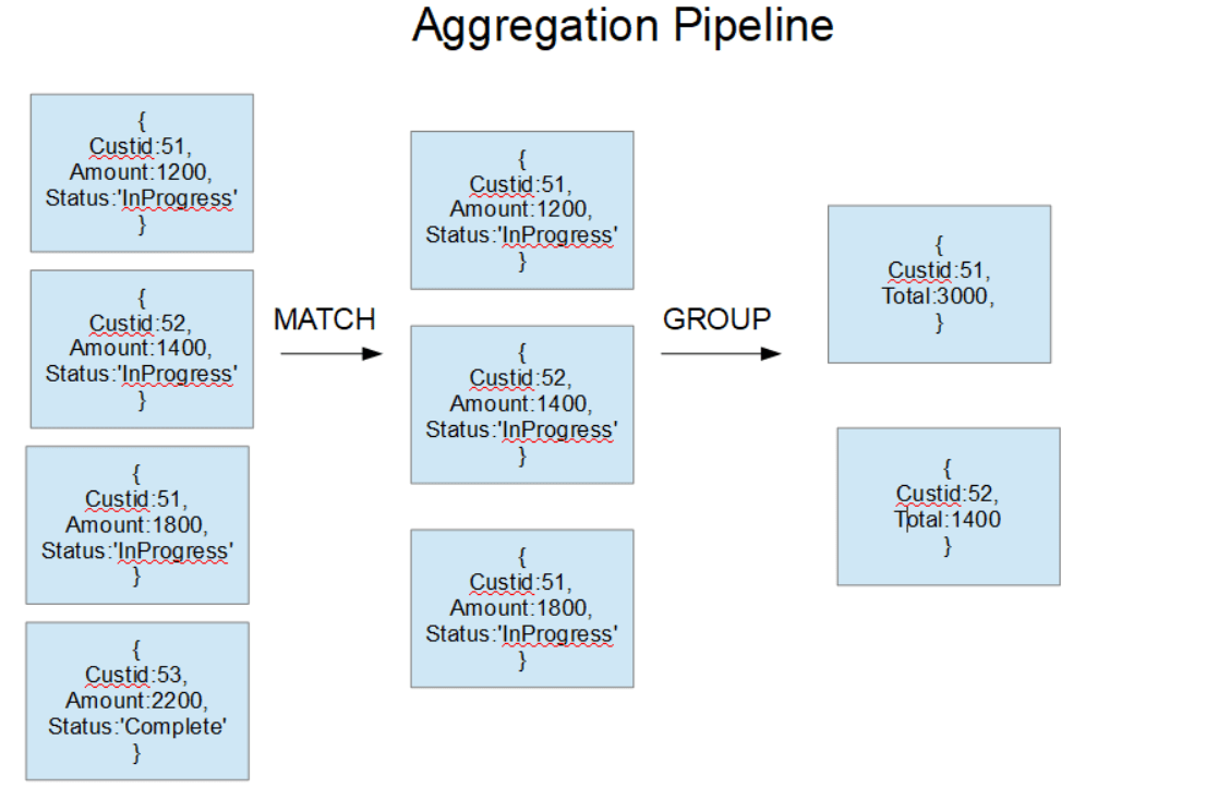 MongoDB Aggregation pipeline operation