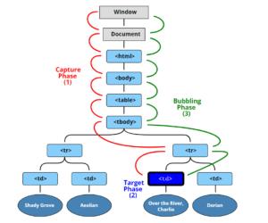event propagation diagram